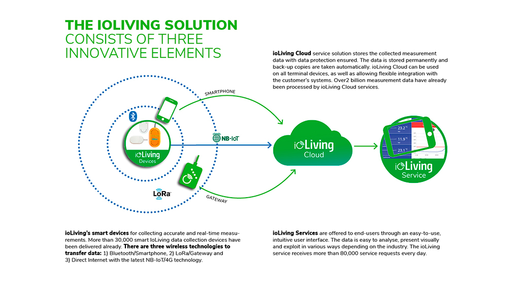 ioLiving solution